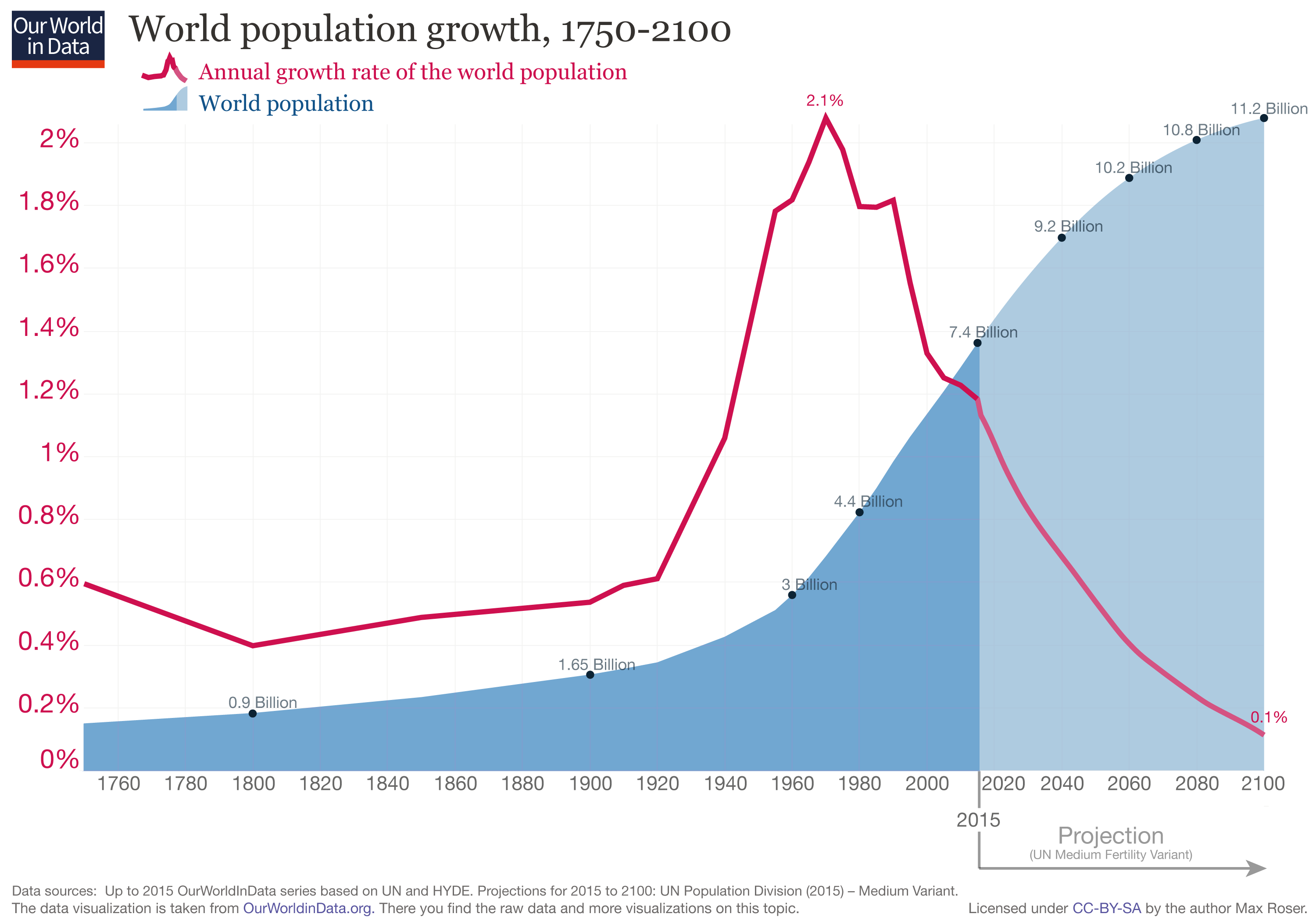 the growth of worlds population as a result of the combination of the death rate falling and the bir High death rate, low birth rate, high rate of abortions, emigration and a low level of immigration until recently population increased slightly since 2014 due to positive natural change and positive net migration rate.